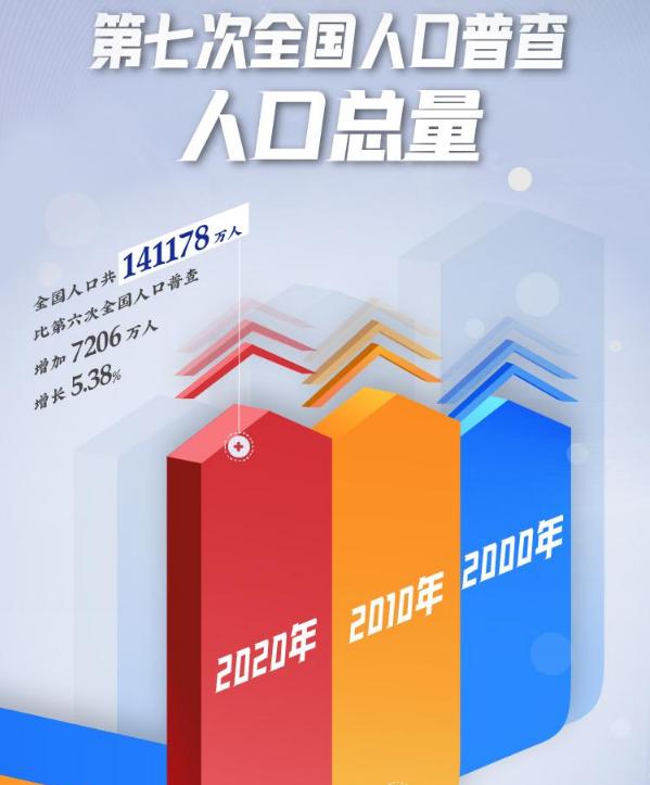 <strong>国家统计局:中国仍是第一人口大国—对铝单板行业有何影响?</strong>
