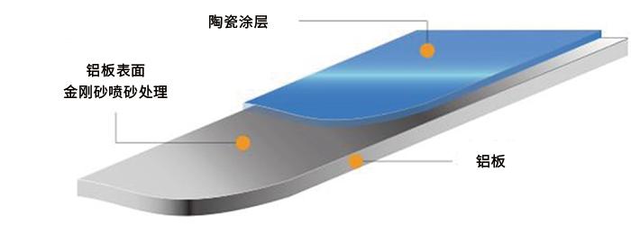 烤瓷铝板生产工艺是怎样的?有哪些优势?